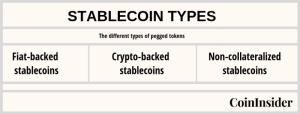Was ist eine Stablecoin