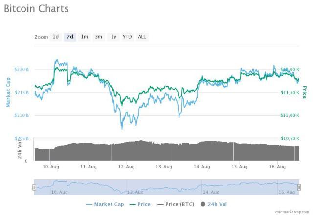 Bitcoin Price Analyst Pivotal Point Around 14 000 Usd Coin Insider