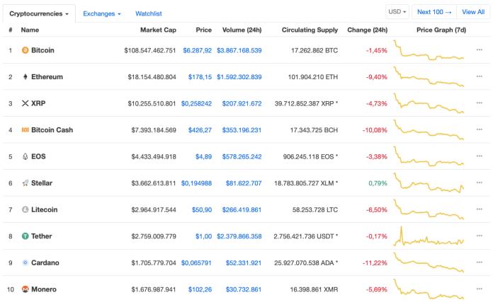 CoinMarketCap Altcoin