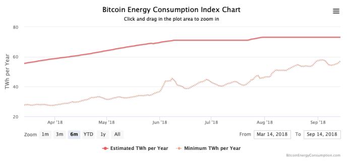 Litecoin Nedir Bitcoin Enerji Tüketimi