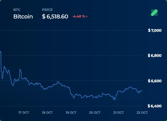 Bitcoin Fiyat Grafigi - 22 Ekim Kripto Para Borsa Analizi