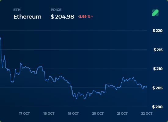 ETH Fiyat Grafigi - 22 Ekim Kripto Para Borsa Analizi