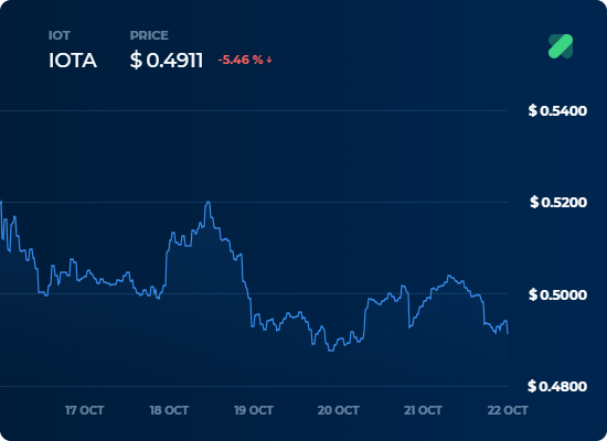 IOT Fiyat Grafigi - 22 Ekim Kripto Para Borsa Analizi