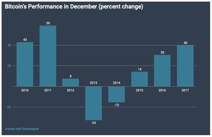 Bitcoin Aralık Ayı Fiyat Hareketi