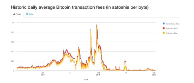 Bitcoin İşlem Ücretleri