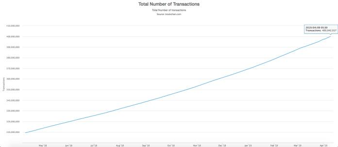 Toplam Bitcoin İşlem Sayısı