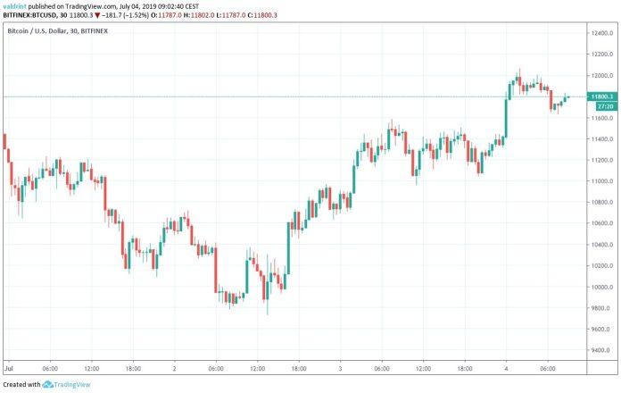 Bitcoin Fiyatı Analiz