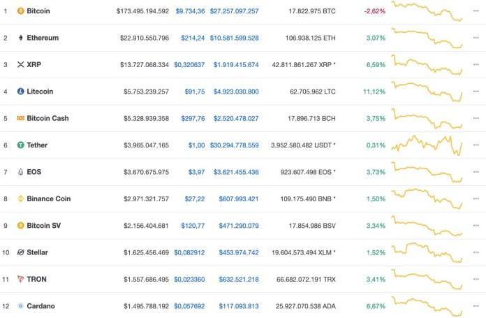 Kripto Para Piyasası Altcoinler