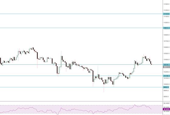 Bitcoin (BTC) Fiyat Analizi 13 Eylül 2019
