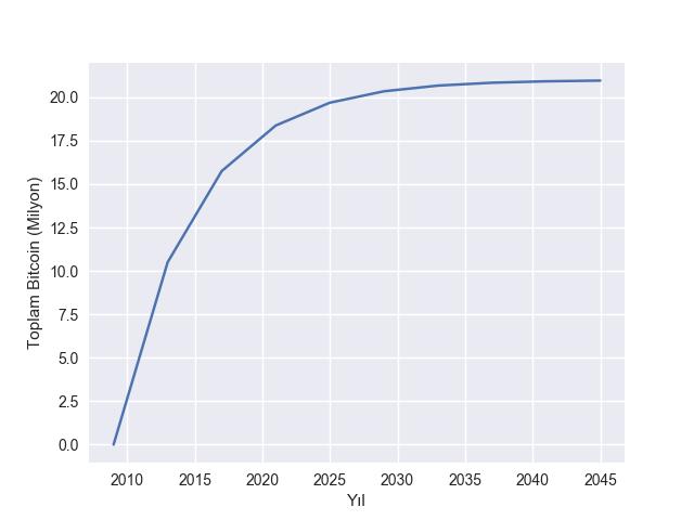 Yıllara Göre Kazılan Bitcoin Miktarı