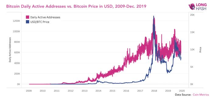 Bitcoin Günlük Aktif Adres Sayısı ve Fiyatı