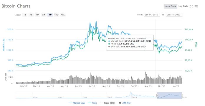 bitcoin cme