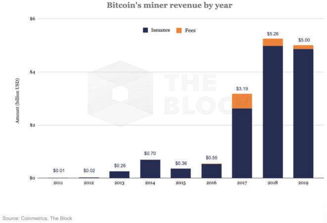 bitcoin madencileri gelir grafiği