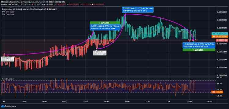 Dogecoin Price Usd Today - Dogecoin Price Prediction Today ...
