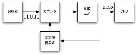 時刻と時間の管理、プロセスのスケジューリング