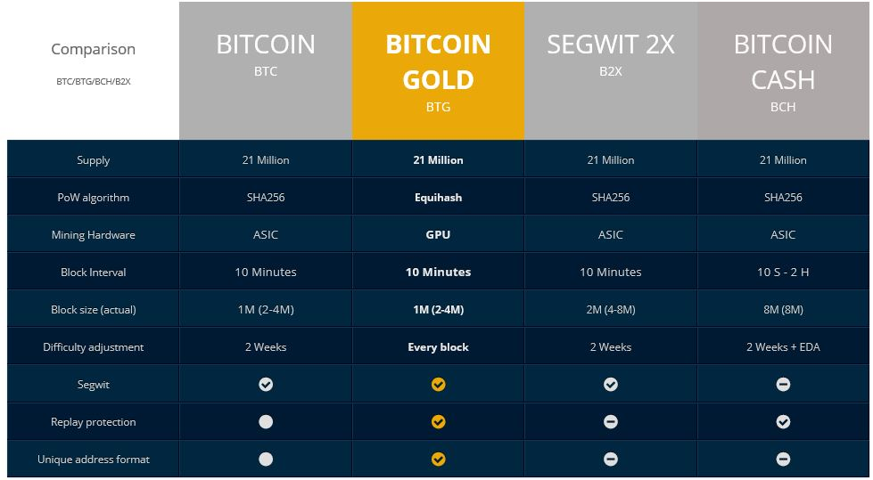 difference between Btc btcc btg