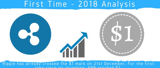 Ripple $1 2018 Analysis