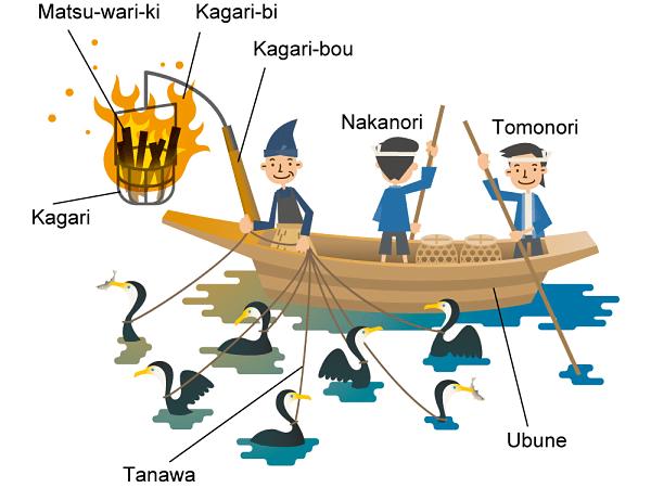 Ilustração Ukai
