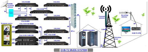 small resolution of dvb t2 muds system