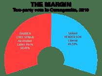 THE-MARGIN