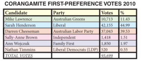 First-preferences-table