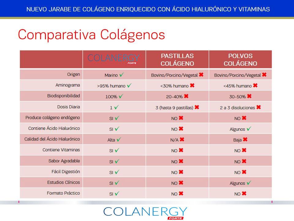 Comparativa de los beneficios del Colágeno Colanergy Forte con el resto para conocer sus beneficios y mejoras