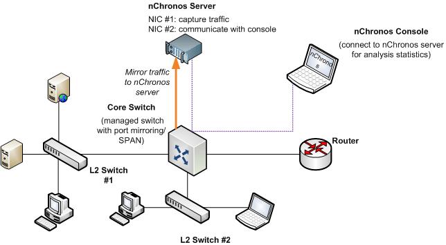Monitoring Environment Setup