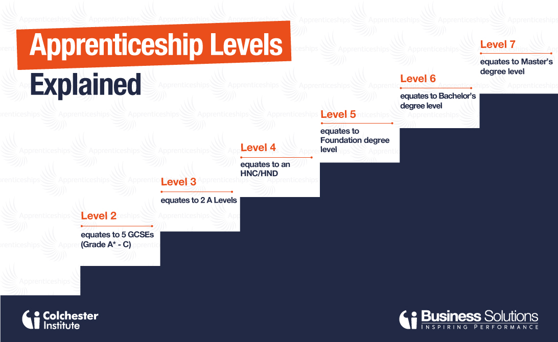 Free dating sites uk apprenticeships