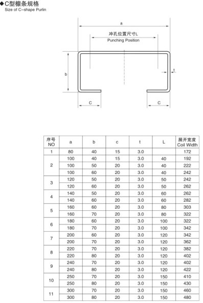 14 Forming Station C Channel Roll Forming Machine For C