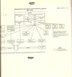 organisation of german radio counterintelligence praun  [ 791 x 1024 Pixel ]