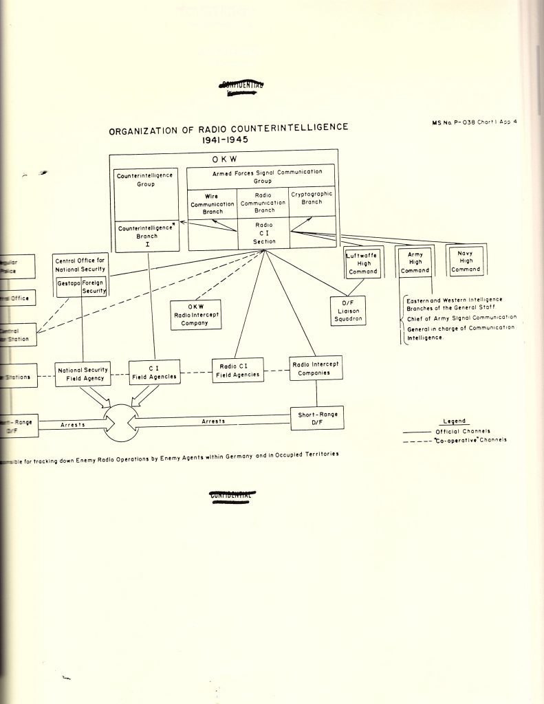 hight resolution of organisation of german radio counterintelligence praun