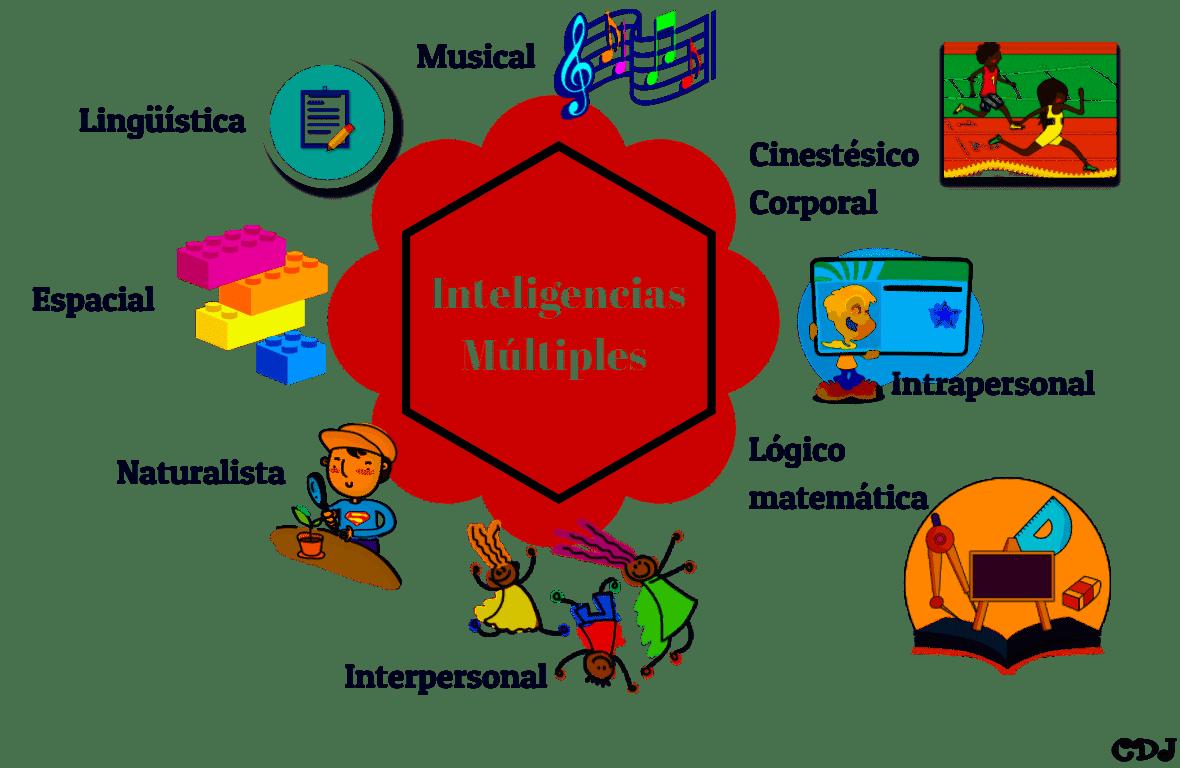Inteligencias Mltiples  Colegio Discpulas de Jess de Len