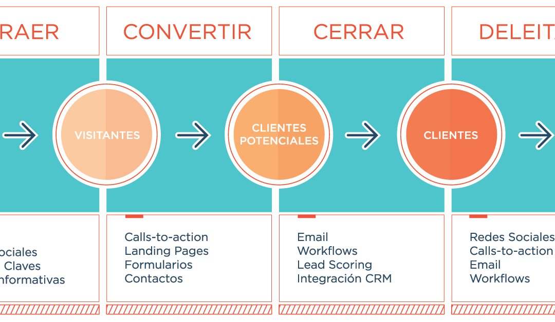 6 FACTORES PARA IMPLEMENTAR INBOUND MARKETING EN COLEGIOS PRIVADOS