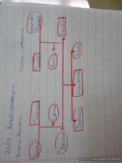 Arbol Genealogico 32