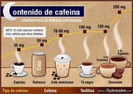 Extraccion de Cafeina del Te y del Cafe 18