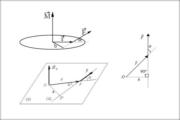 Fizică clasa IX