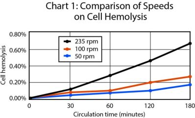 Chart of Speed Comparison on Cell Hemolysis