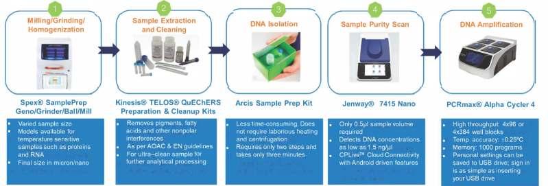SPEX - Sample Prep solutions