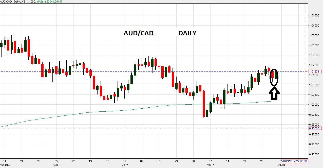 AUD/CAD Long Setup