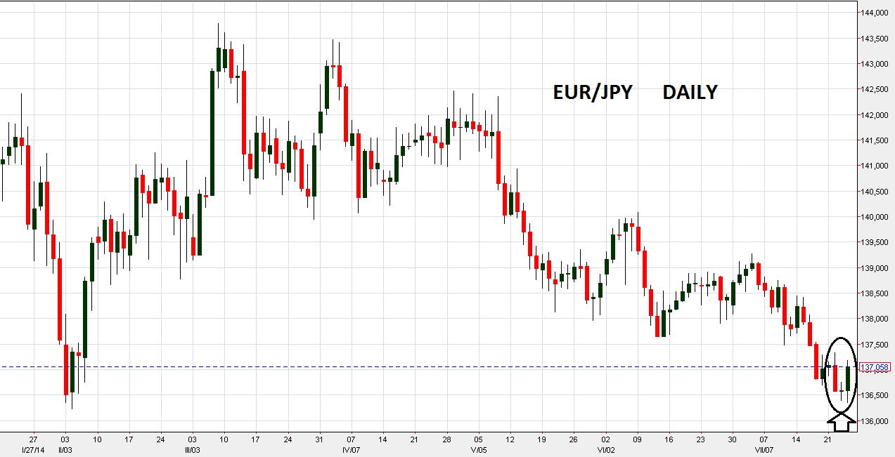 EUR/JPY Long Idea