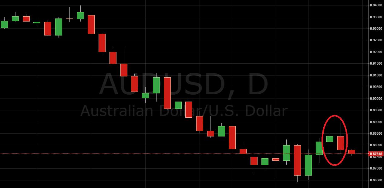 AUD/USD Short Setup