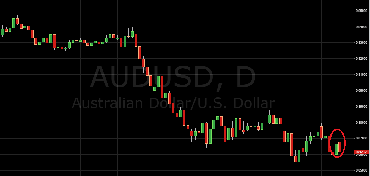 Trading Price Action AUD/USD