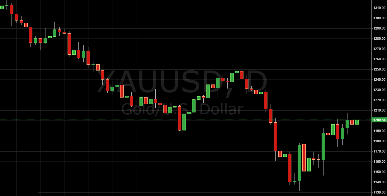 Trading Price Action GOLD