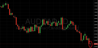 Trading Price Action AUD/CAD