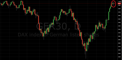 Trading Price Action DAX
