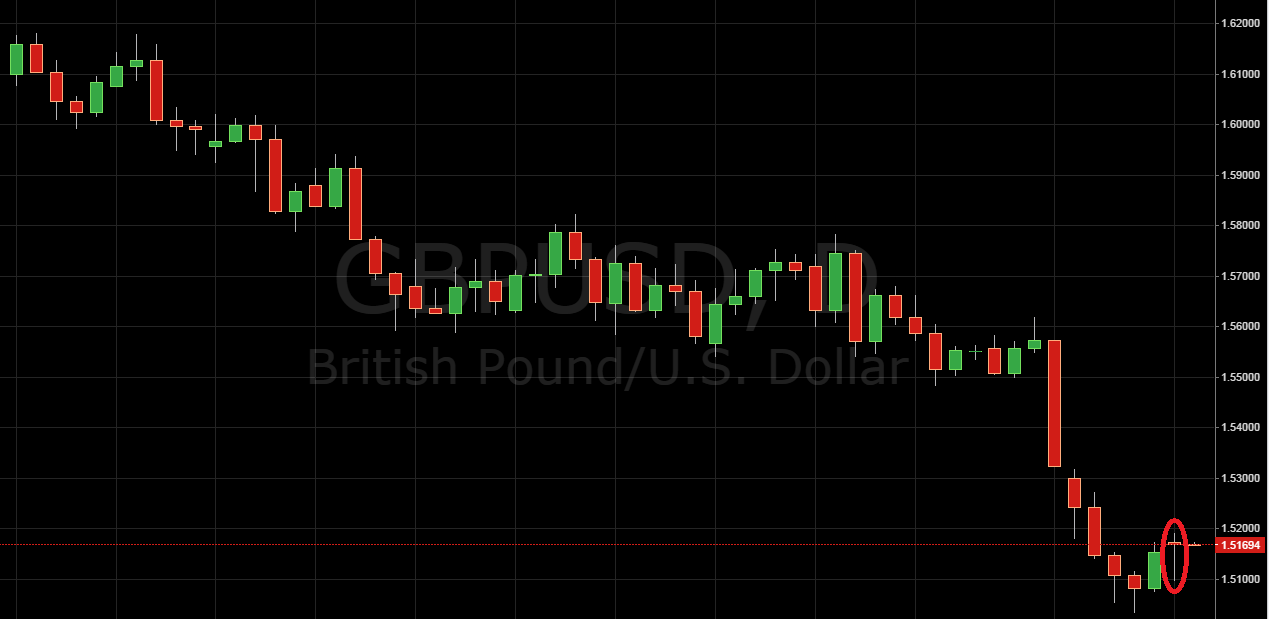 Daily Price Action Setup GBP/USD