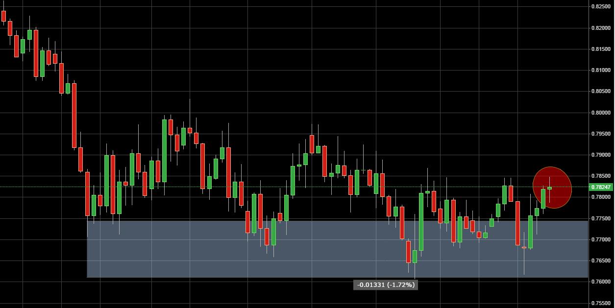Daily Price Action Setup NZD/USD