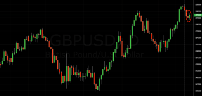 GBP/USD Price Action