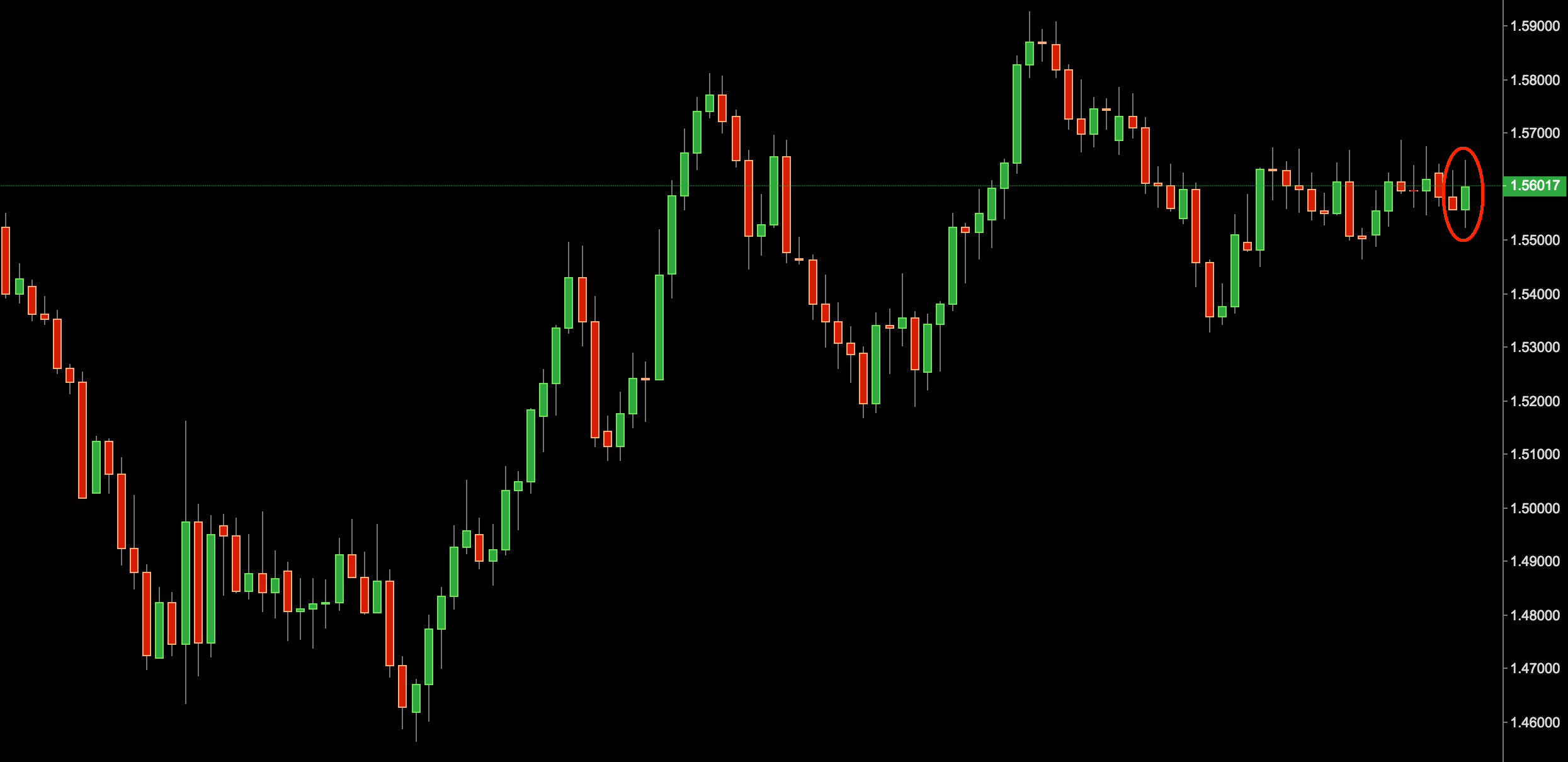gbp/usd price action signal