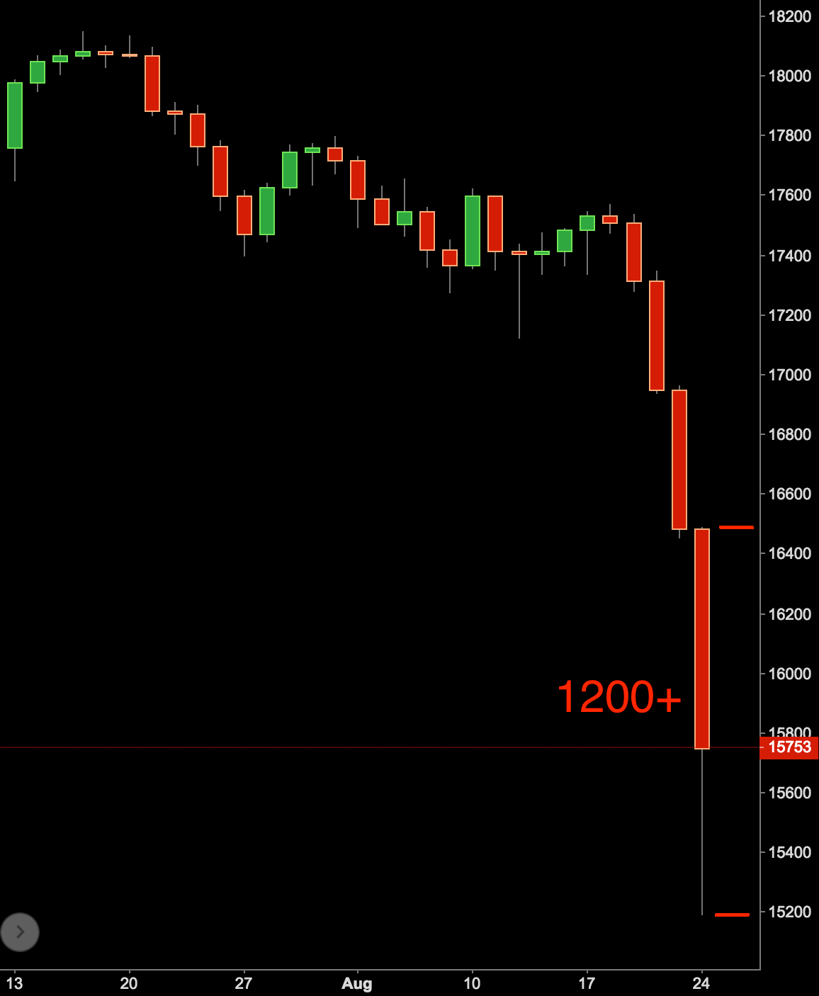 DOW 1200 pips